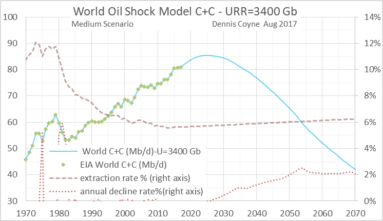 U S  & World Oil Production and ExxonMobil Outlook » Peak