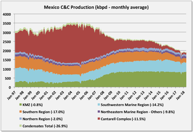 Mexico Production and Reserves, 1H2018 thumbnail