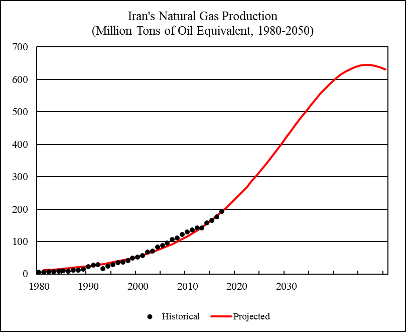 World Natural Gas 2018 2050 World Energy Annual Report Part 3