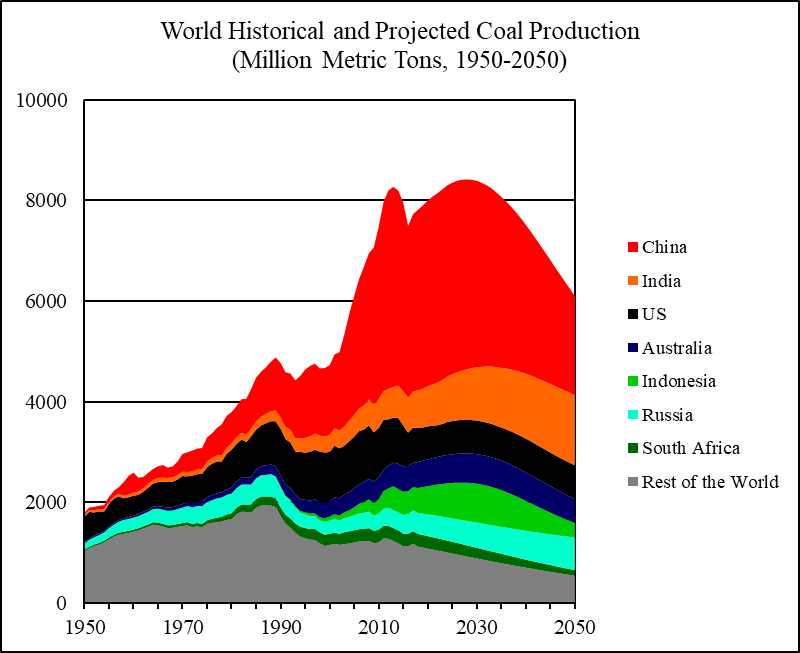 World Coal 2018-2050: World Energy Annual Report (Part 4