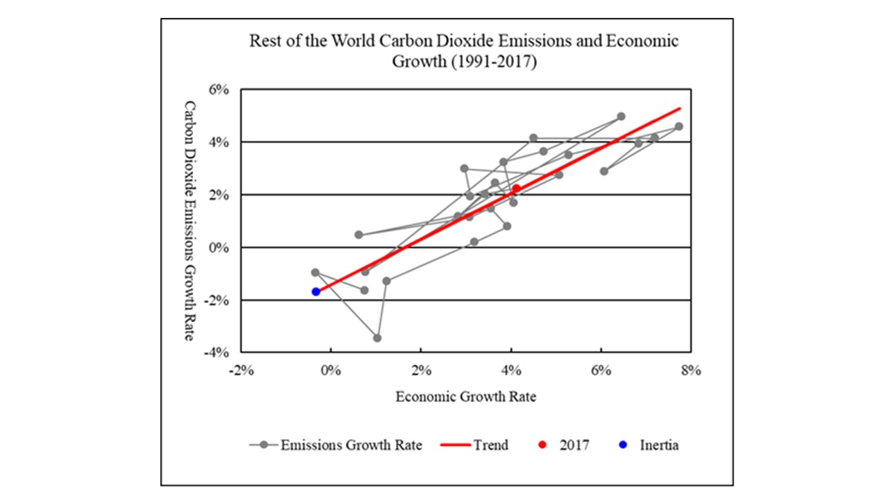 Global Carbon Dioxide Emissions And Climate Change 2018 2100 Peak Cool Pack Air Conditioning Wiring Diagram For 1960 Chevrolet Passenger Car Figure 11 Rest Of The World Economic Growth 1991 2017
