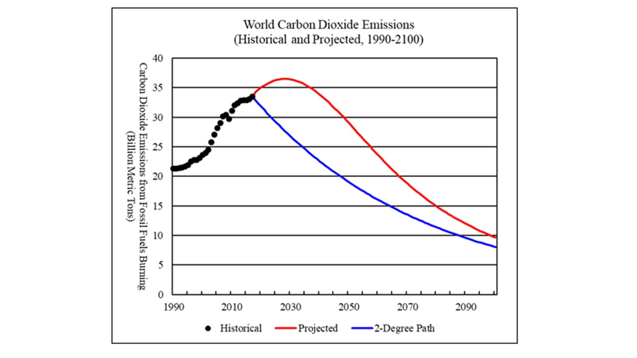 Global Carbon Dioxide Emissions And Climate Change 2018 2100 Peak Geo Prizm Engine Diagram Freeze Plugs Figure 4 World Historical Projected 1990