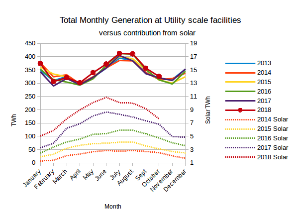 Eias Electric Power Monthly December 2018 Edition With Data For