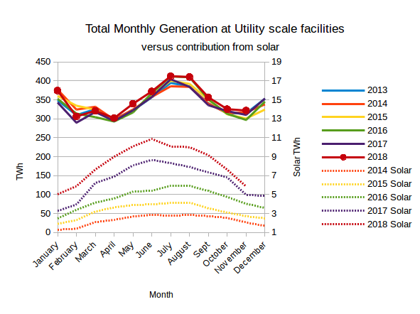 EIA's Electric Power Monthly – January 2019 Edition with data for on