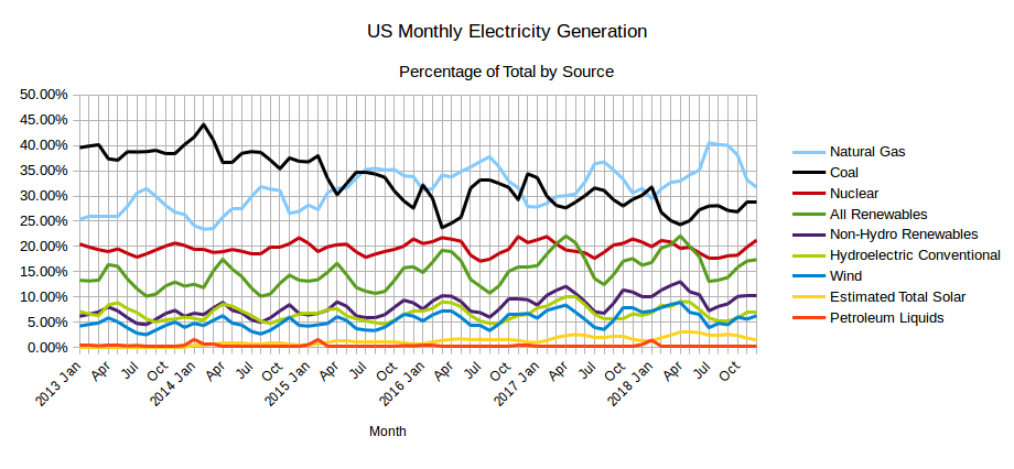 EIA's Electric Power Monthly – February 2019 Edition thumbnail