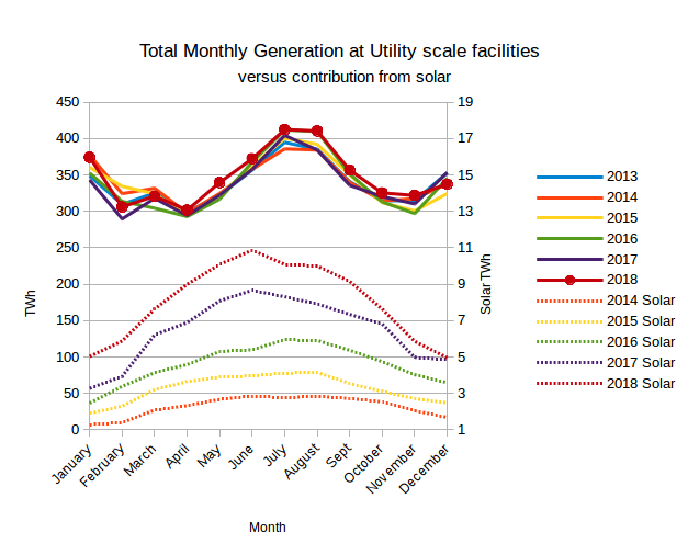EIA's Electric Power Monthly – February 2019 Edition with data for