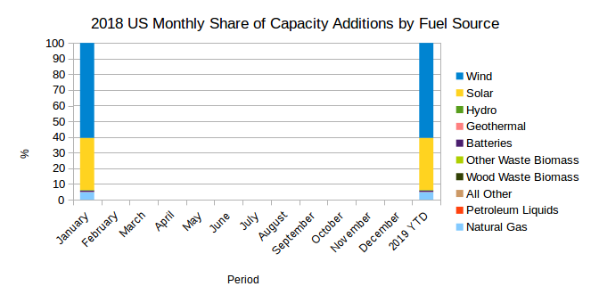 EIA's Electric Power Monthly – March 2019 Edition with data