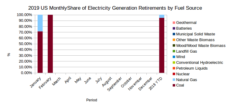 EIA's Electric Power Monthly – April 2019 Edition with data