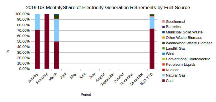 EIA's Electric Power Monthly – May 2019 Edition with data