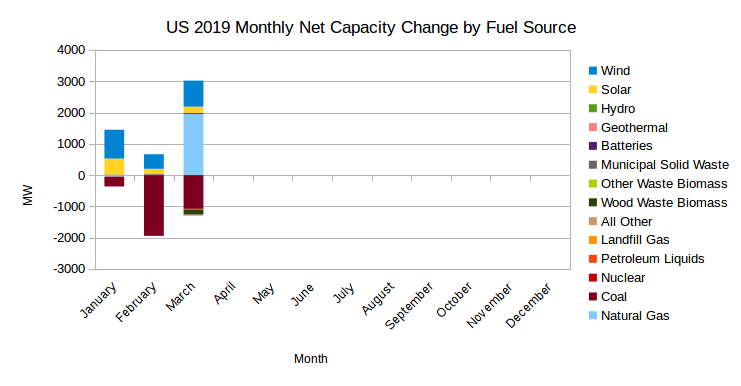 EIA's Electric Power Monthly – May 2019 Edition with data for March