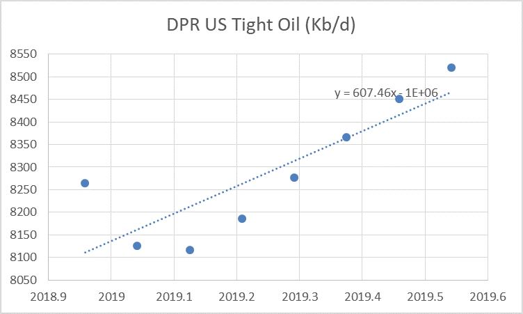 US Tight Oil Estimate and Projection to Dec 2019 thumbnail