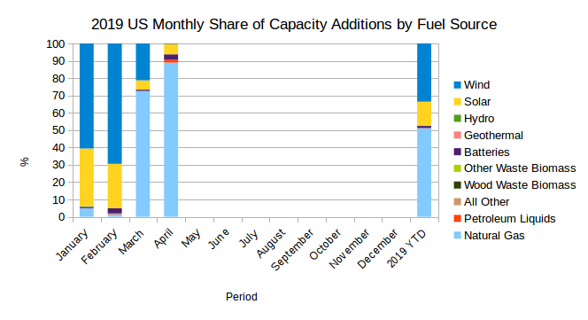 EIA's Electric Power Monthly – June 2019 Edition with data