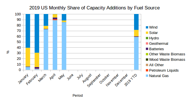 EIA's Electric Power Monthly – July 2019 Edition with data for May