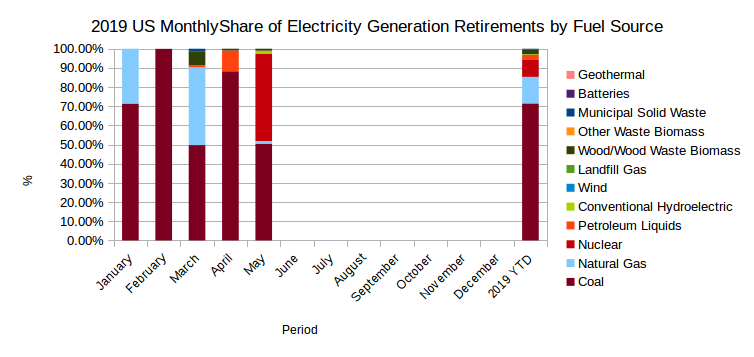 EIA's Electric Power Monthly – July 2019 Edition with data