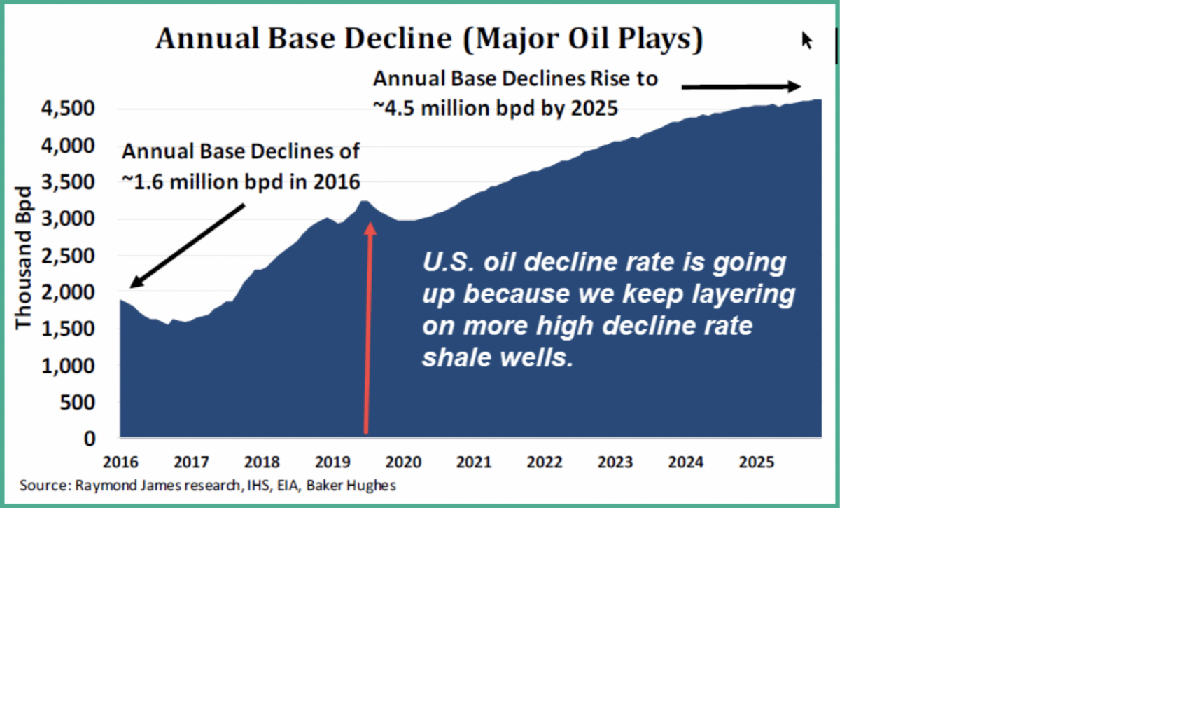 USA Oil Production thumbnail