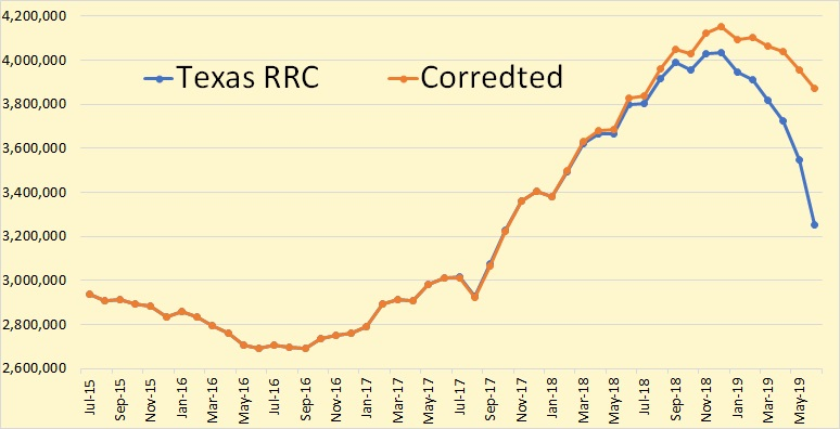 Subprime oil: Deflation of the USA shale oil bubble on