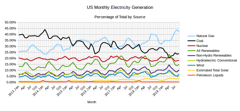 Eia S Electric Power Monthly November 2019 Edition With Data For September Peak Oil Barrel