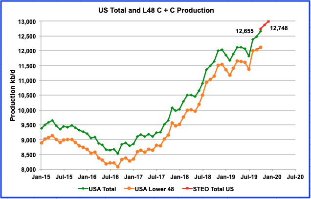 U.S. Oil Production Is Competing Against Decline thumbnail
