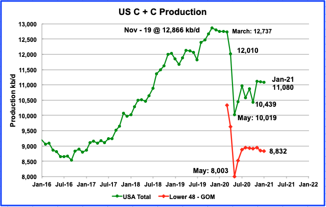 US January Oil Production Continues Slow Slide thumbnail
