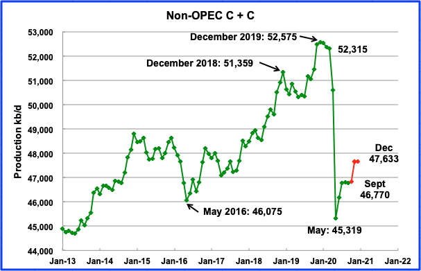 Non-OPEC September Oil Production Flat thumbnail