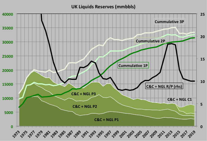 UK North Sea Summary Part II: Reserves, Recent Production and Future Projections thumbnail