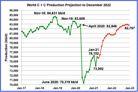 US April Oil Production Flat – Peak Oil Barrel thumbnail