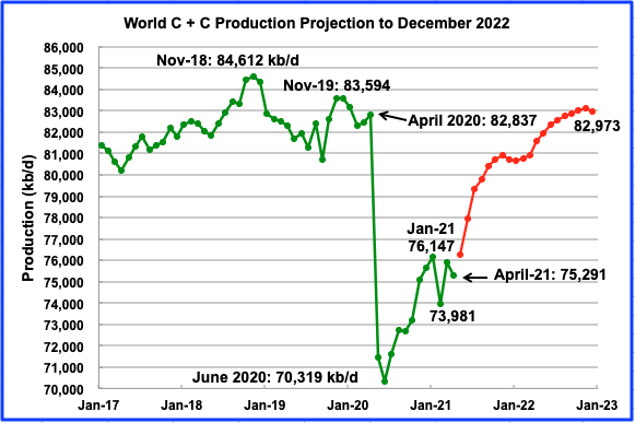 US May Oil Production Growth Surprises thumbnail